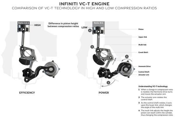 日産の量産型可変圧縮比エンジンの仕組みとは